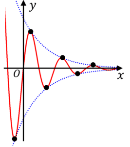減衰曲線のグラフ