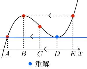 三次関数の四等分の証明