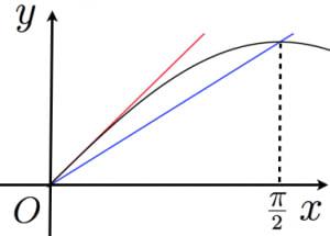 ジョルダンの不等式のグラフ