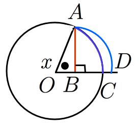 ジョルダンの不等式と図形