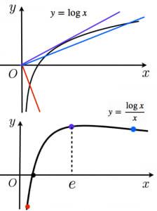 y=logx/xのグラフの概形