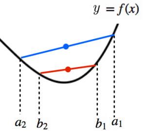 karamataの不等式のイメージ
