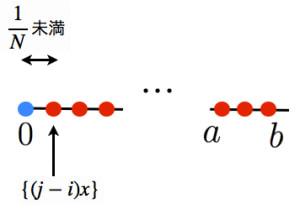 クロネッカーの定理の証明