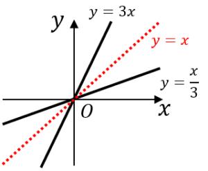 逆関数とグラフ
