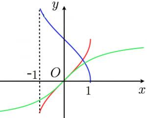 逆三角関数のグラフ