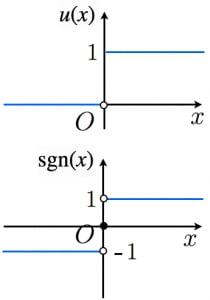 ステップ関数と符号関数のグラフ