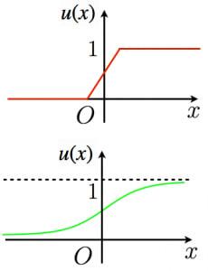 シグモイド関数による近似