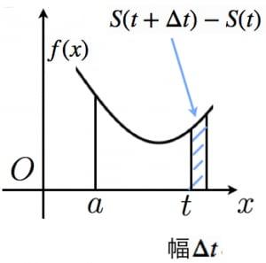 定積分で面積が求まる理由