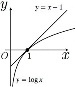 対数の不等式