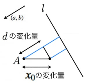 点と直線の距離公式の証明3