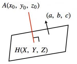 点と平面の距離公式
