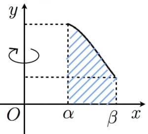 バウムクーヘン分割の図