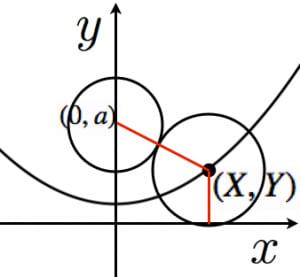 放物線の性質