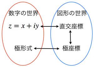 複素数と複素数平面