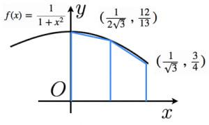 円周率が3.05より大きいことの証明