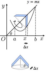 傘型分割の証明