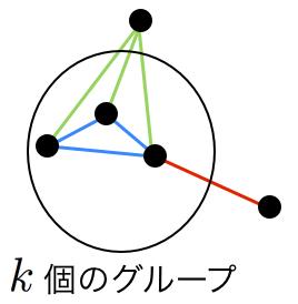 エルデシュガライの定理