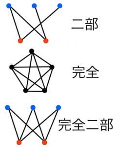 様々なグラフ