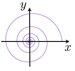 等角螺旋のグラフ