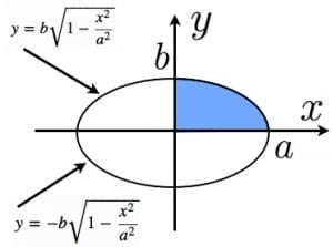 楕円の面積