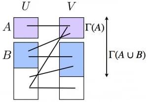 ホールの結婚定理の証明