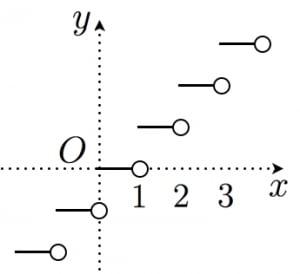 ガウス記号のグラフ