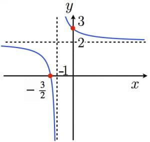 分数関数のグラフ