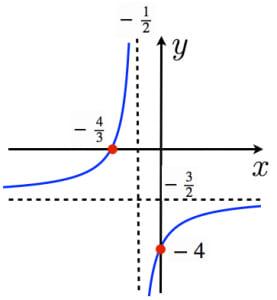 分数関数のグラフ2