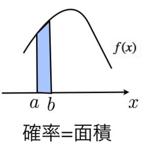 確率密度関数