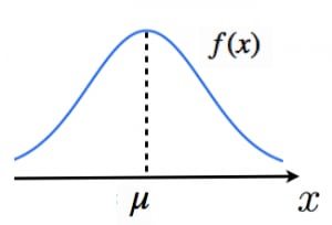 正規分布の確率密度関数