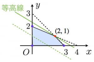 線形計画法の例題