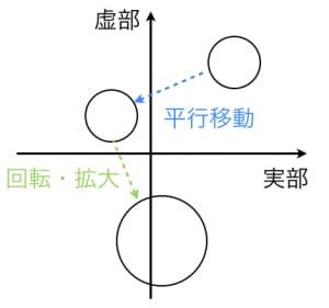 メビウス変換の円円対応