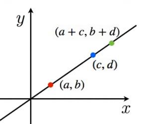 加比の理の導出