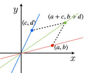 加比の理と傾き