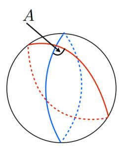 二つの大円と面積