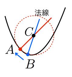 曲率の公式の証明