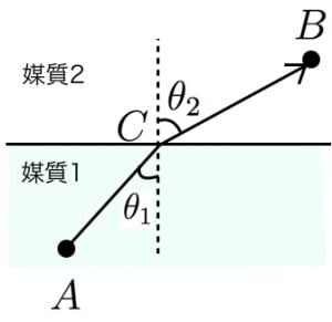 フェルマーの原理