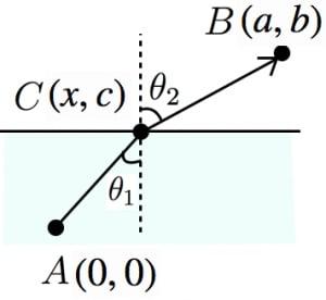 スネルの法則の証明