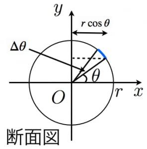 球の表面積の導出