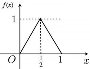 テント写像のグラフ
