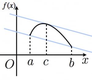 平均値の定理の図示