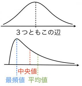 平均値,中央値,最頻値の求め方...