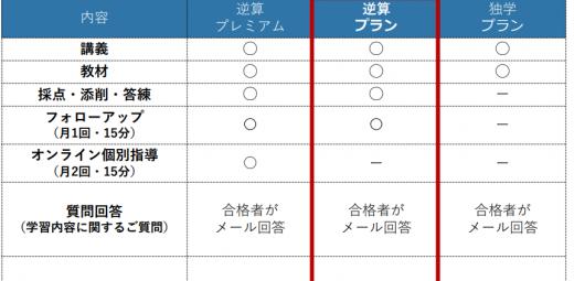 資格スクエアのコース一覧表