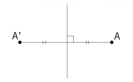 点の対称移動