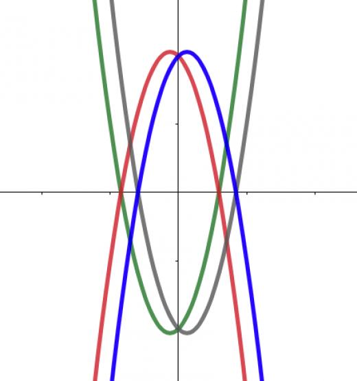 二次関数グラフの関係