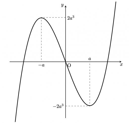 第三問(2)条件1