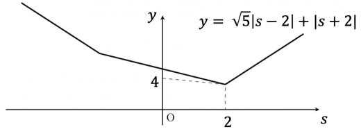第一問のグラフ