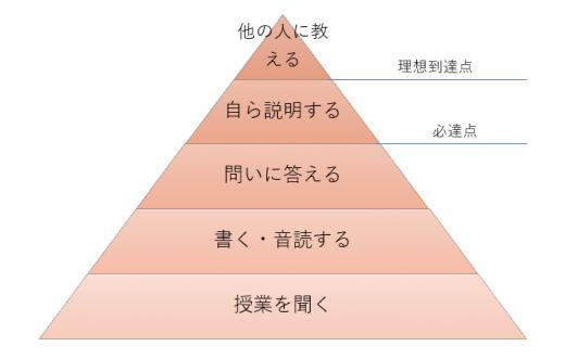 ディアロのピラミッド
