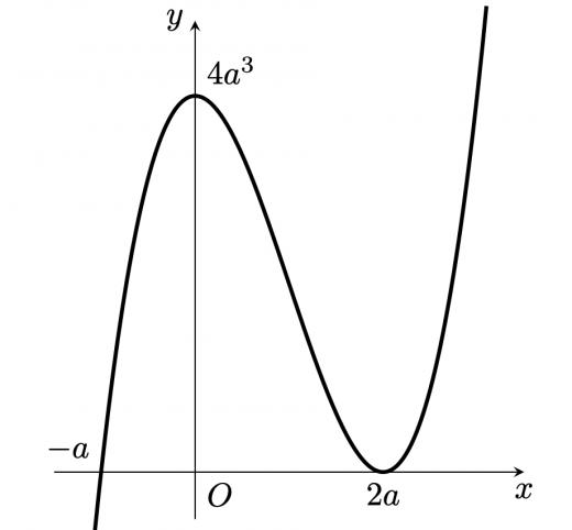 第一問グラフ