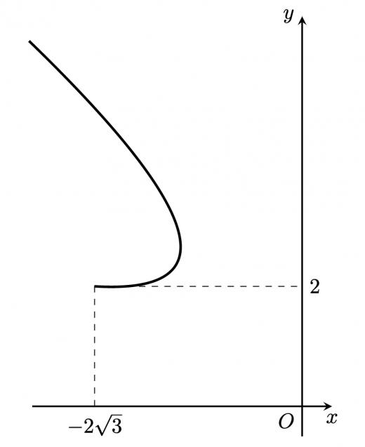 第三問媒介変数表示概形